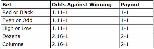 Best Odds for - 817187